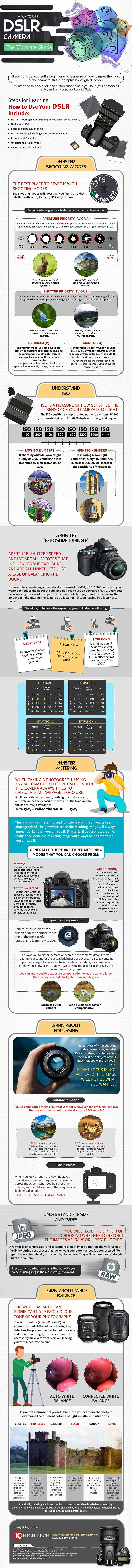 How to Use DSLR Camera cheat sheet infographic