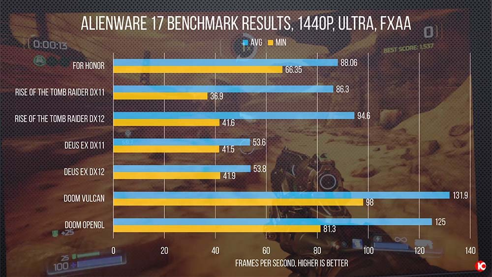 Alienware 17 Benchmark Test