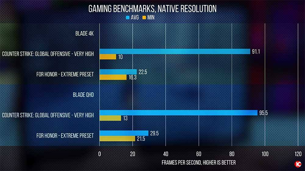 gaming benchmark native resolution