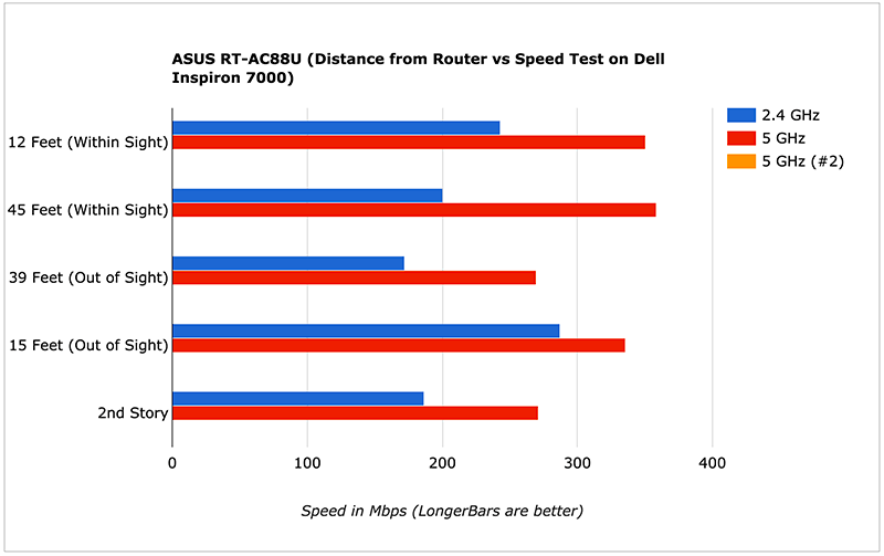 ASUS RT-AC88U (Distance from Router vs Speed Test on DellInspiron 7000)