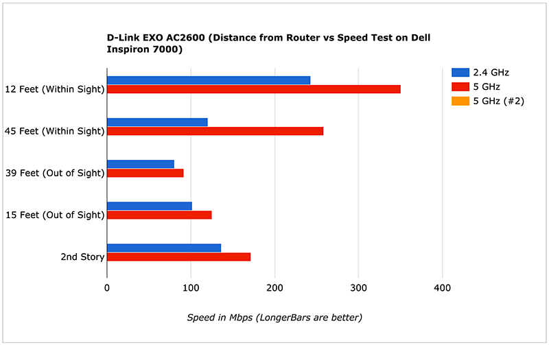 D-Link EXO AC2600 (Distance from Router vs Speed Test on DellInspiron 7000)