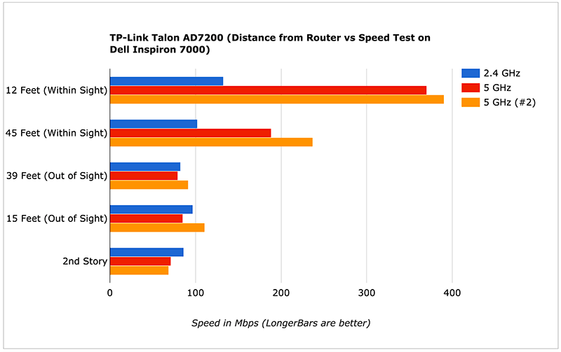 TP-Link Talon AD7200 (Distance from Router vs Speed Test on Dell Inspiron 7000)